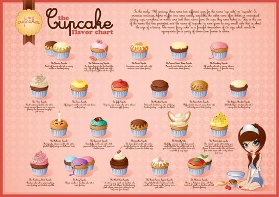 Cupcake Flavor Ideas