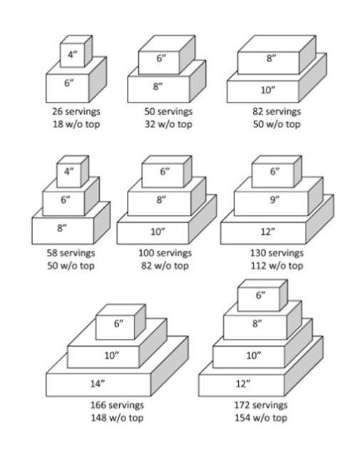 Square Wedding Cake Serving Chart