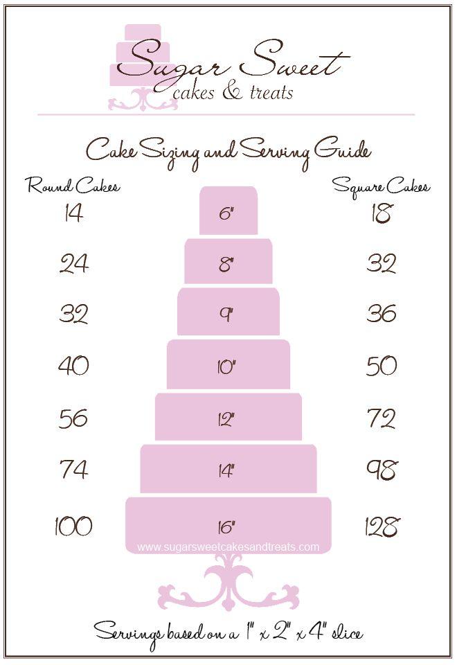 Wedding Cake Serving Chart